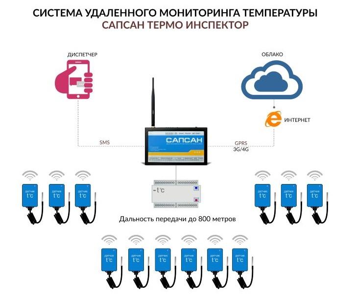 система удаленного управления сапсан термо-инспектор