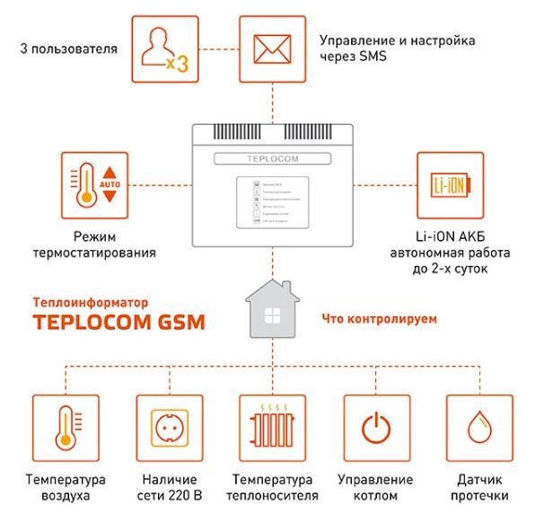 схема работы teplocom gsm