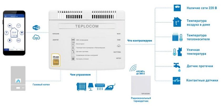 схема работы и устройств teplocom cloud